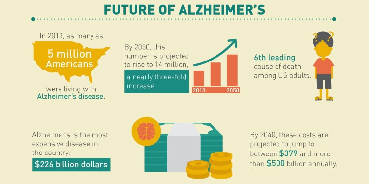 The Financial Cost of Alzheimer's Disease